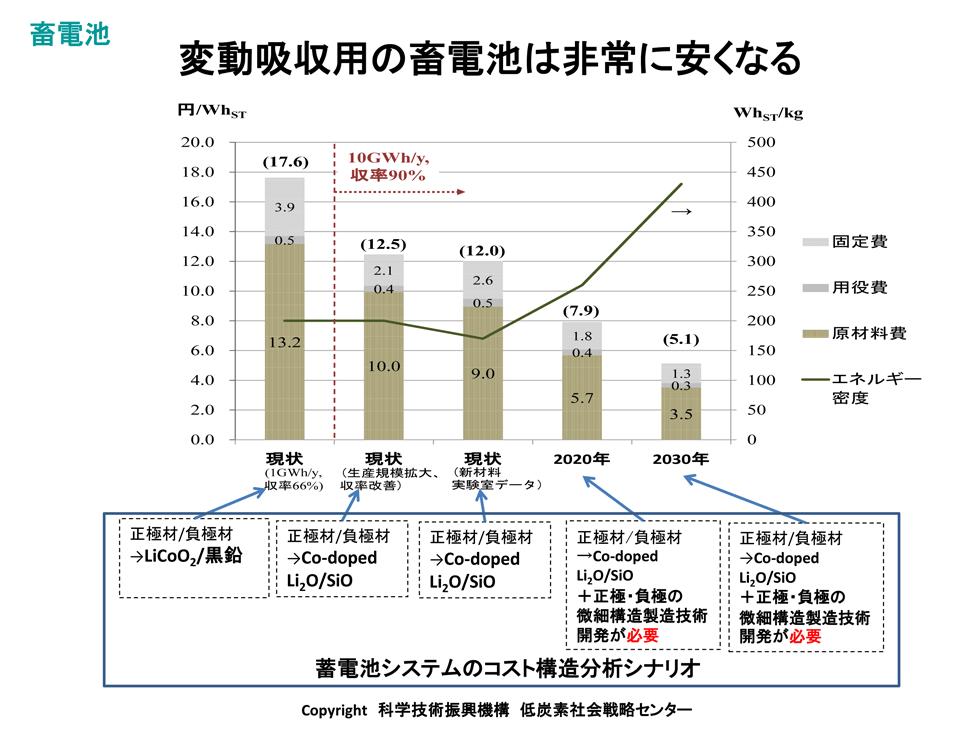 太陽電池の発電コストは2030年に1kWh 6円になる!
