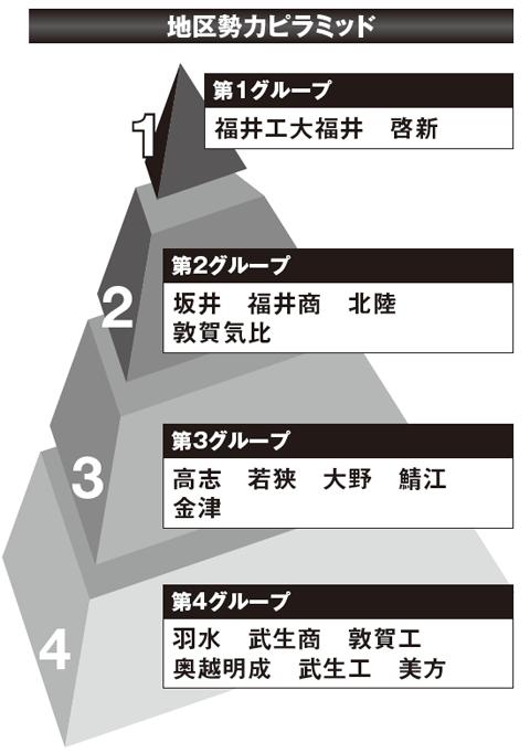 【2017夏の高校野球】《福井観戦ガイド》有望選手と大会展望&地区勢力ピラミッド