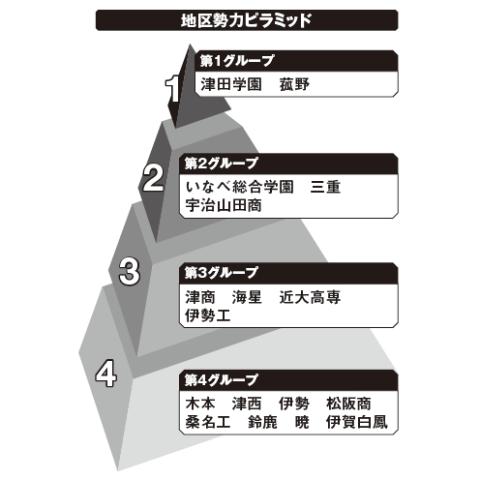 三重地区勢力ピラミッド
