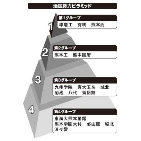 熊本地区勢力ピラミッド